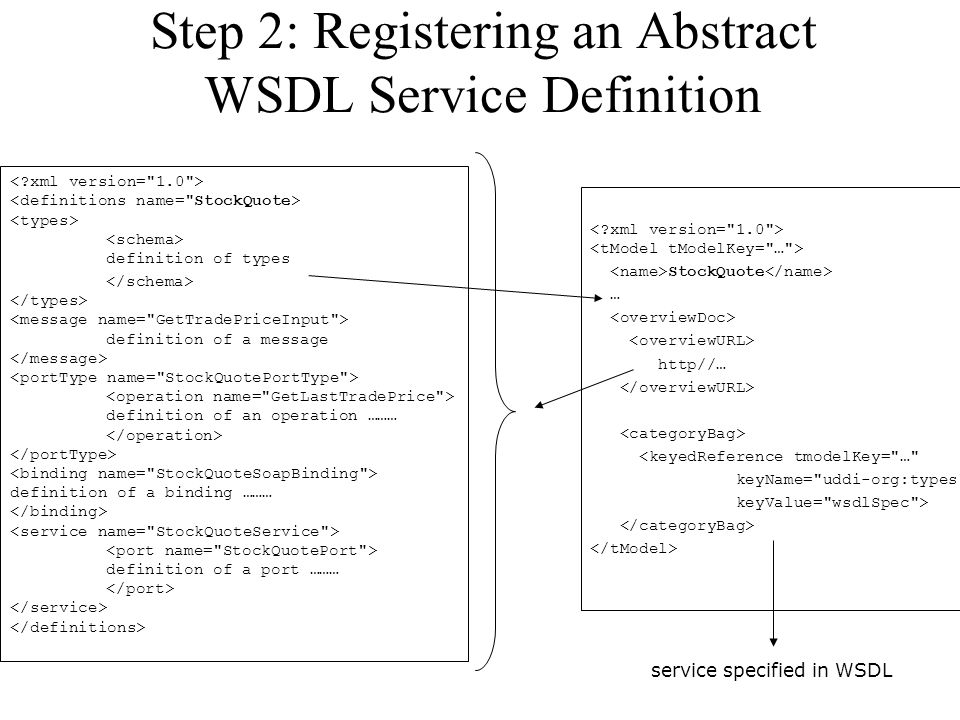 Step 2: Registering an Abstract WSDL Service Definition definition of types definition of a message definition of an operation ……… definition of a bin