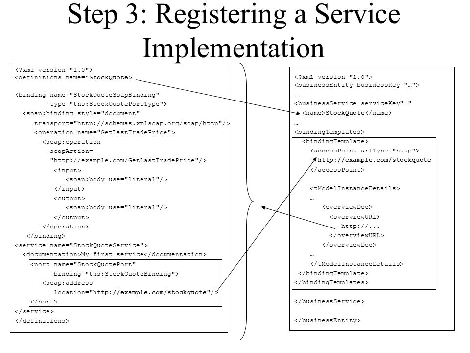Step 3: Registering a Service Implementation <binding name= StockQuoteSoapBinding type= tns:StockQuotePortType > <soap:binding style= document transport= http://schemas.xmlsoap.org/soap/http /> <soap:operation soapAction= http://example.com/GetLastTradePrice /> My first service <port name= StockQuotePort binding= tns:StockQuoteBinding > <soap:address location= http://example.com/stockquote /> … <businessService serviceKey … StockQuote … http://example.com/stockquote … http://...