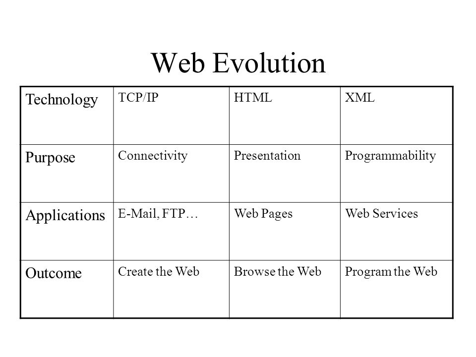Web Evolution Technology TCP/IPHTMLXML Purpose ConnectivityPresentationProgrammability Applications E-Mail, FTP…Web PagesWeb Services Outcome Create t