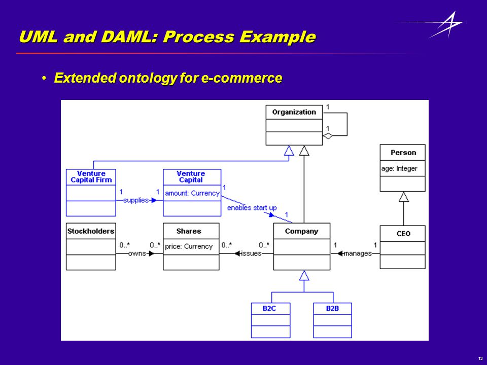 13 UML and DAML: Process Example Extended ontology for e-commerceExtended ontology for e-commerce