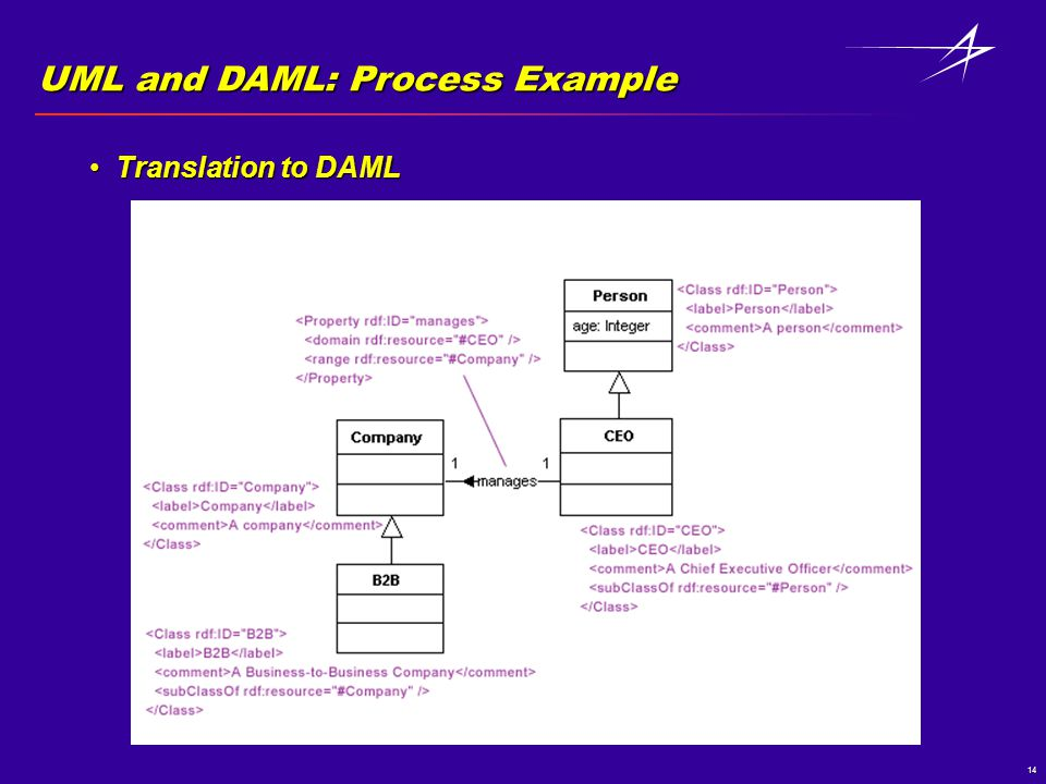 14 UML and DAML: Process Example Translation to DAMLTranslation to DAML