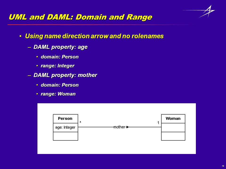 19 UML and DAML: Domain and Range Using name direction arrow and no rolenamesUsing name direction arrow and no rolenames –DAML property: age domain: Persondomain: Person range: Integerrange: Integer –DAML property: mother domain: Persondomain: Person range: Womanrange: Woman
