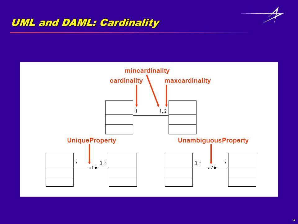 22 UML and DAML: Cardinality cardinalitymaxcardinality mincardinality UniquePropertyUnambiguousProperty