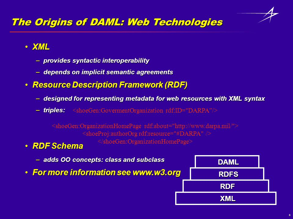 8 The Origins of DAML: Web Technologies XMLXML –provides syntactic interoperability –depends on implicit semantic agreements Resource Description Framework (RDF)Resource Description Framework (RDF) –designed for representing metadata for web resources with XML syntax –triples: RDF SchemaRDF Schema –adds OO concepts: class and subclass For more information see www.w3.orgFor more information see www.w3.org XML RDF RDFS DAML