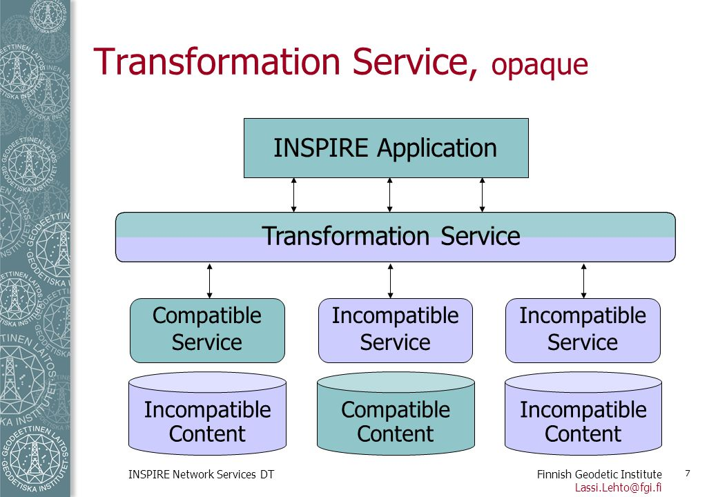 Finnish Geodetic Institute Lassi.Lehto@fgi.fi INSPIRE Network Services DT 7 Transformation Service, opaque Incompatible Content Compatible Service Com