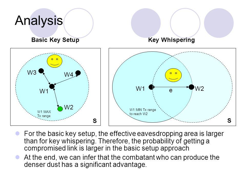 Analysis Basic Key SetupKey Whispering For the basic key setup, the effective eavesdropping area is larger than for key whispering.