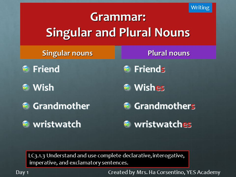 Grammar: Singular and Plural Nouns Singular nouns FriendWishGrandmotherwristwatch Plural nouns Friends Wishes Grandmothers wristwatches Created by Mrs