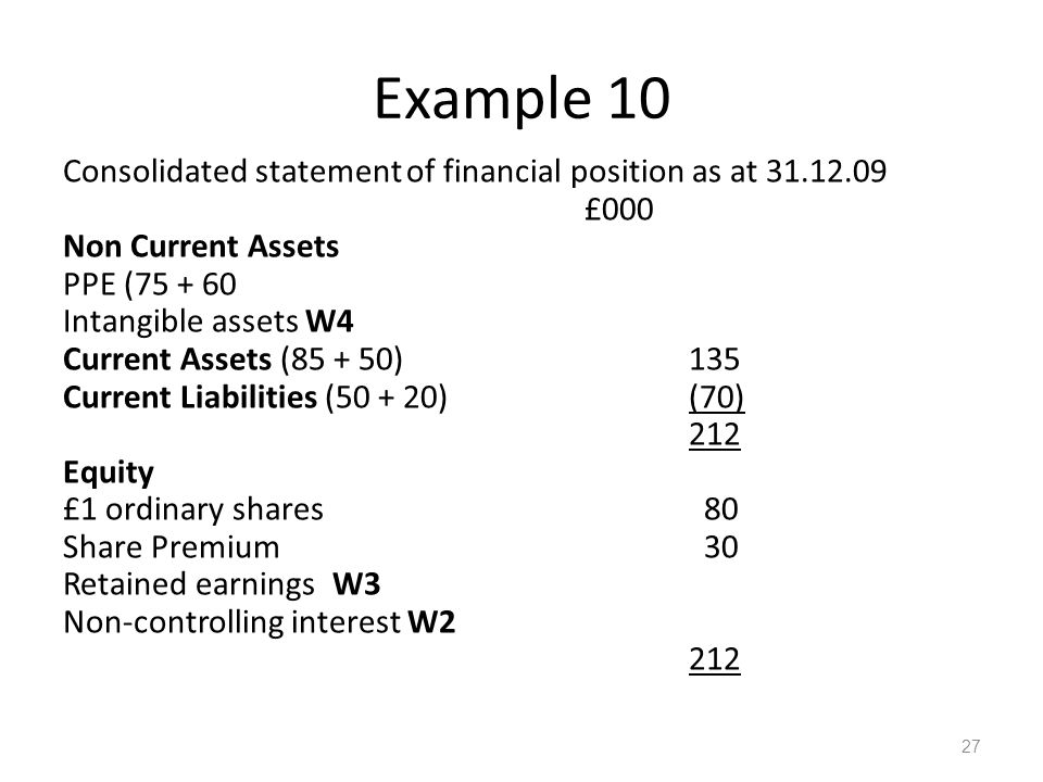 Example 10 Consolidated statement of financial position as at 31.12.09 £000 Non Current Assets PPE (75 + 60 Intangible assets W4 Current Assets (85 + 50)135 Current Liabilities (50 + 20)(70) 212 Equity £1 ordinary shares 80 Share Premium 30 Retained earnings W3 Non-controlling interest W2 212 27