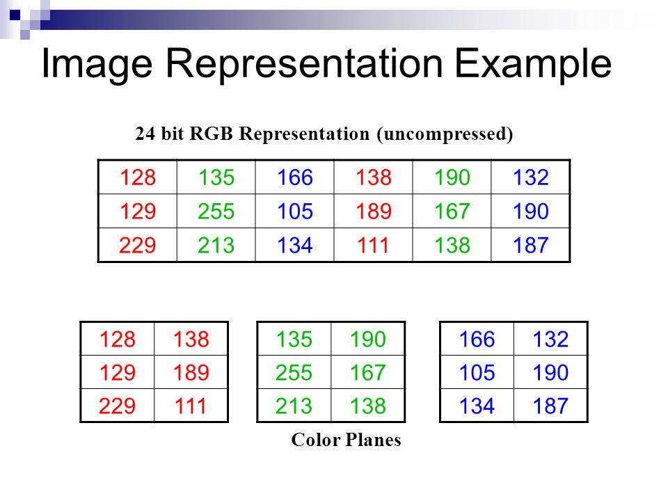 Image Representation Example 128135166138190132 129255105189167190 229213134111138187 135190 255167 213138 128138 129189 229111 166132 105190 134187 24 bit RGB Representation (uncompressed) Color Planes
