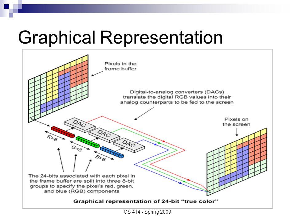 Graphical Representation CS 414 - Spring 2009