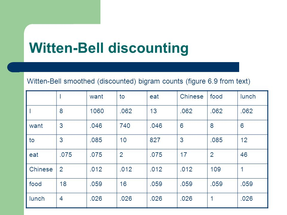 Witten-Bell discounting IwanttoeatChinesefoodlunch I81060.06213.062 want3.046740.046686 to3.085108273.08512 eat.075 2 17246 Chinese2.012 1091 food18.05916.059 lunch4.026 1 Witten-Bell smoothed (discounted) bigram counts (figure 6.9 from text)