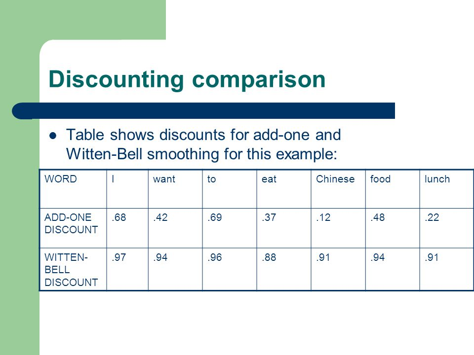 Discounting comparison Table shows discounts for add-one and Witten-Bell smoothing for this example: WORDIwanttoeatChinesefoodlunch ADD-ONE DISCOUNT.68.42.69.37.12.48.22 WITTEN- BELL DISCOUNT.97.94.96.88.91.94.91