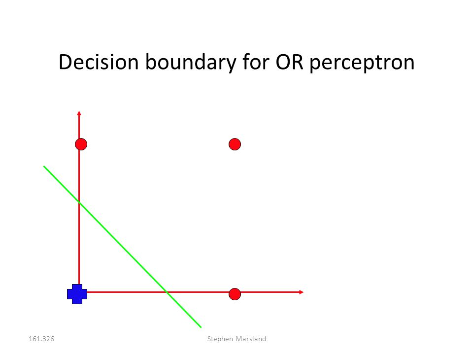 161.326Stephen Marsland Decision boundary for OR perceptron