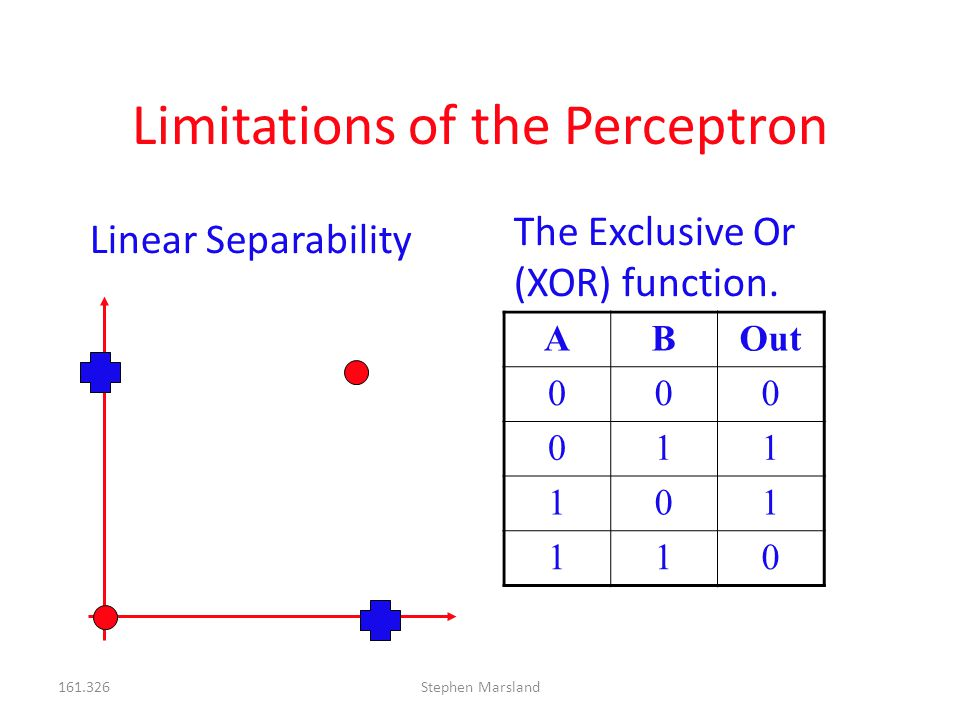 161.326Stephen Marsland Linear Separability The Exclusive Or (XOR) function. ABOut 000 011 101 110 Limitations of the Perceptron