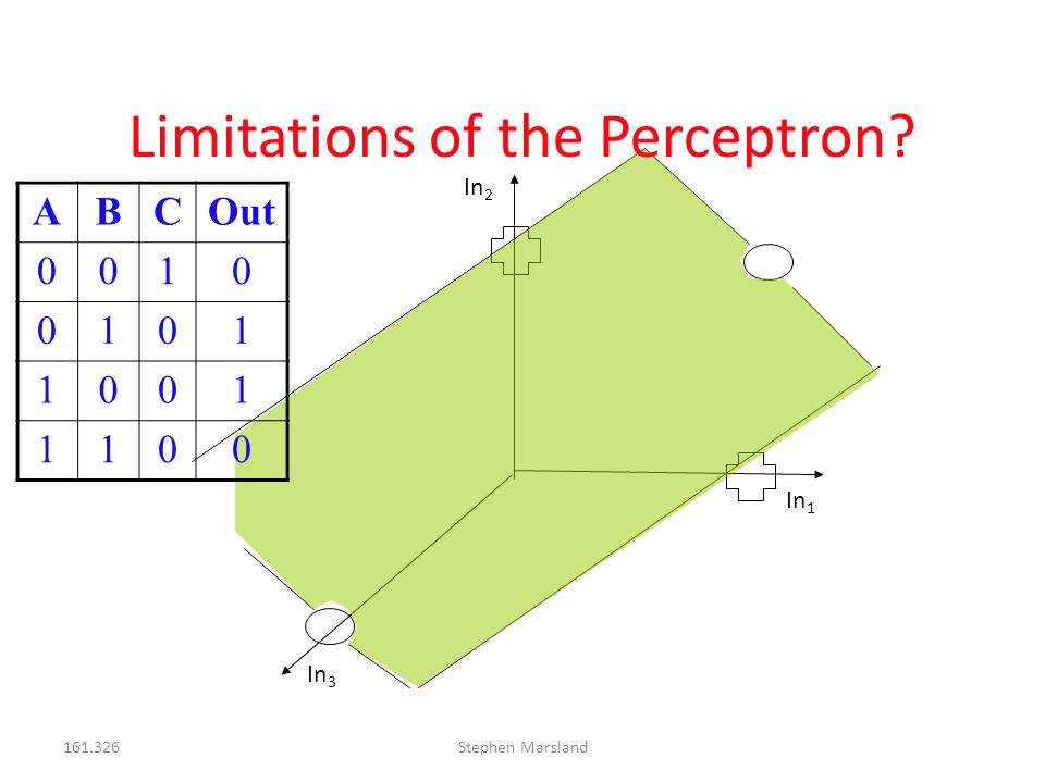 161.326Stephen Marsland Limitations of the Perceptron? In 1 In 2 In 3 ABCOut 0010 0101 1001 1100