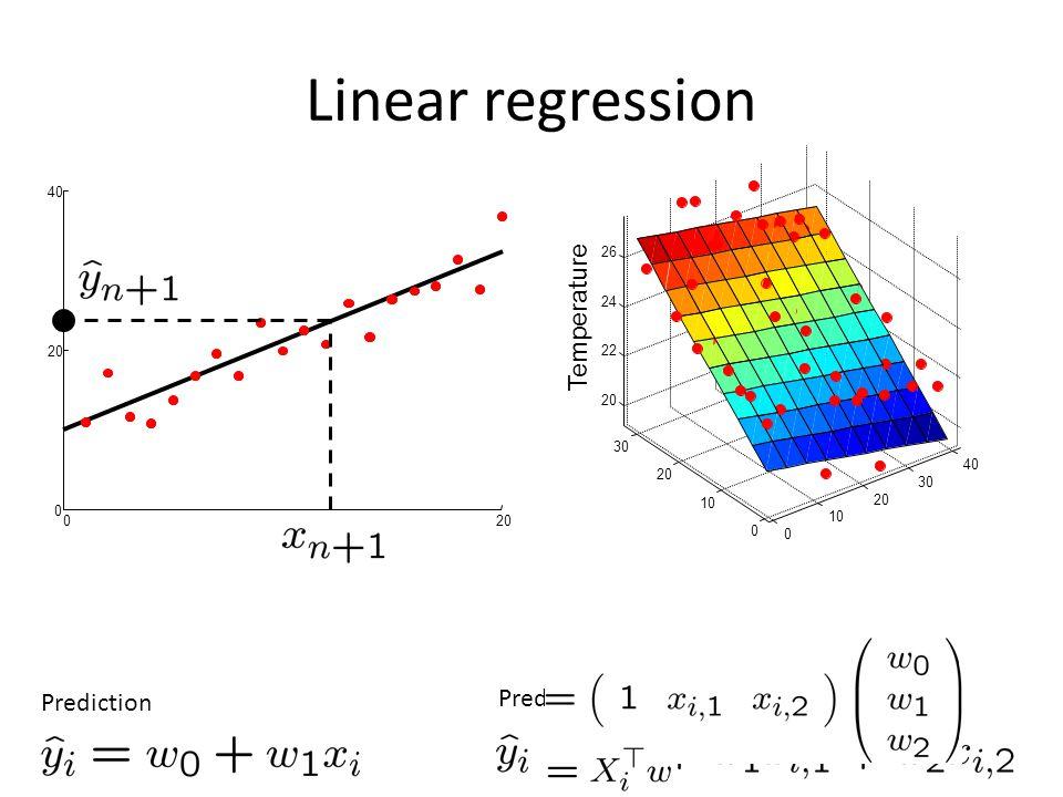 020 0 40 Temperature Linear regression Prediction