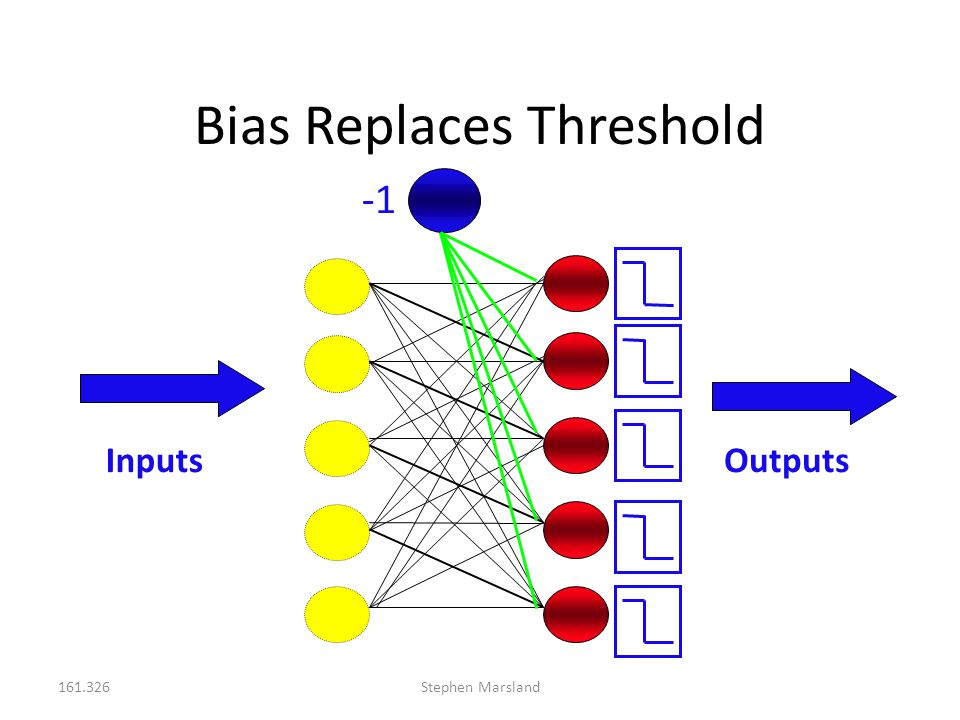 161.326Stephen Marsland Bias Replaces Threshold InputsOutputs