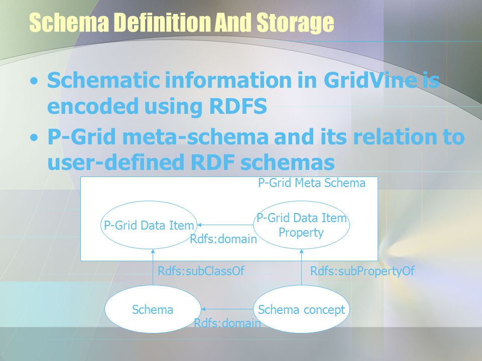 Schema Definition And Storage Schematic information in GridVine is encoded using RDFS P-Grid meta-schema and its relation to user-defined RDF schemas P-Grid Data Item Property Rdfs:domain P-Grid Meta Schema Schema Rdfs:subClassOf Schema concept Rdfs:subPropertyOf Rdfs:domain