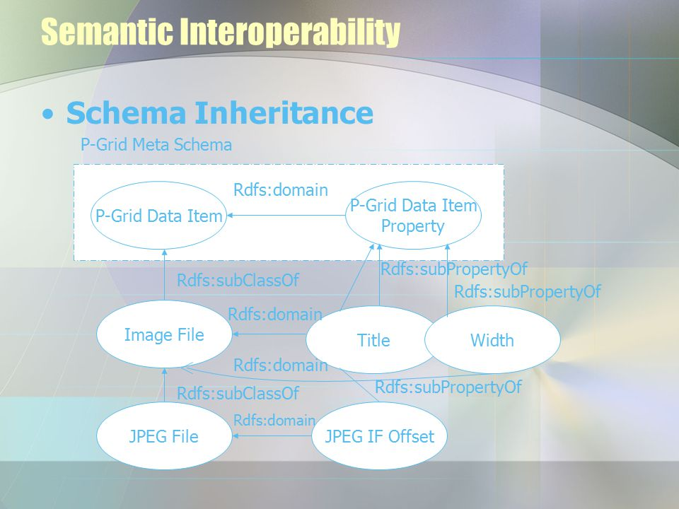 Semantic Interoperability Schema Inheritance P-Grid Data Item Property Rdfs:domain P-Grid Meta Schema Image File JPEG File Rdfs:subClassOf TitleWidth Rdfs:subPropertyOf JPEG IF Offset Rdfs:subPropertyOf Rdfs:domain Rdfs:subClassOf Rdfs:domain