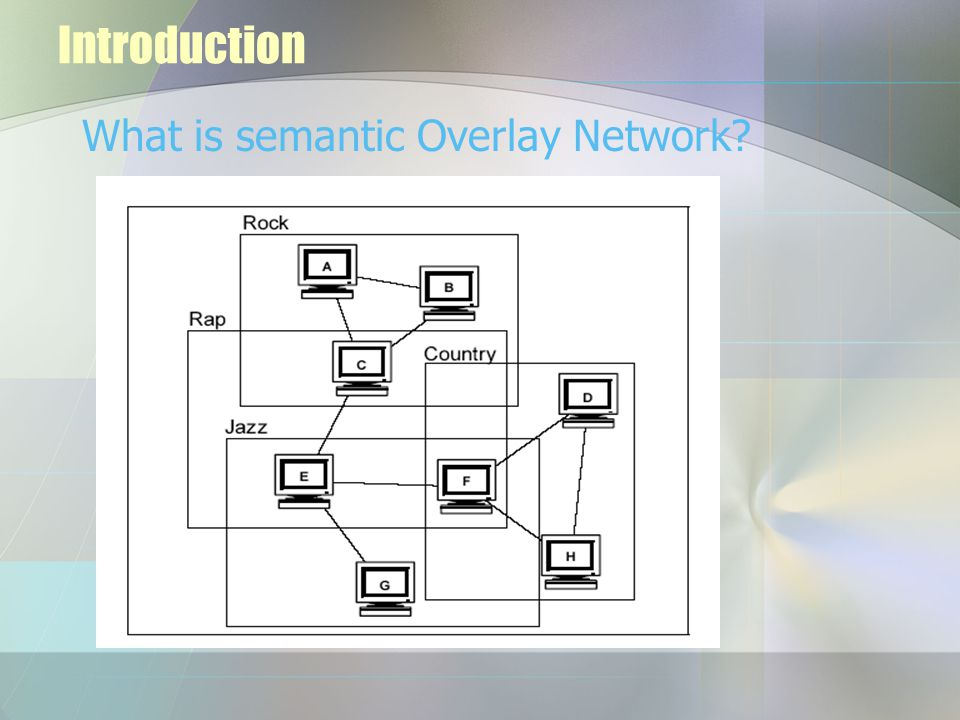 Introduction What is semantic Overlay Network