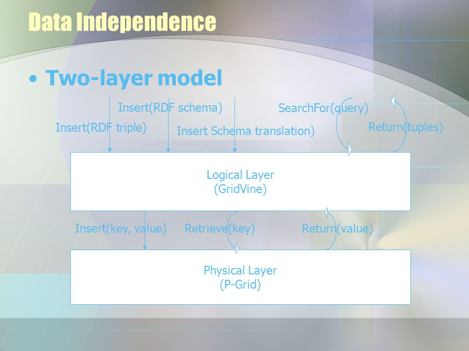 Data Independence Two-layer model Logical Layer (GridVine) Insert(RDF triple) Insert(RDF schema) Insert Schema translation) SearchFor(query) Return(tuples) Physical Layer (P-Grid) Insert(key, value)Retrieve(key)Return(value)