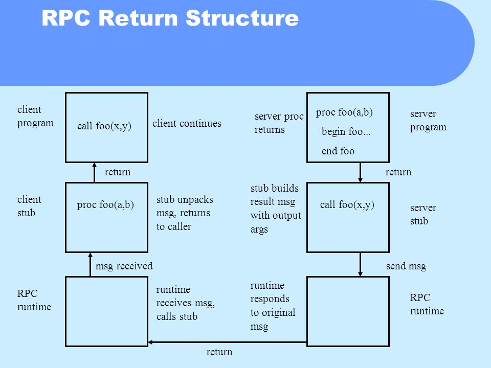 RPC Return Structure call foo(x,y) proc foo(a,b)call foo(x,y) proc foo(a,b) begin foo...