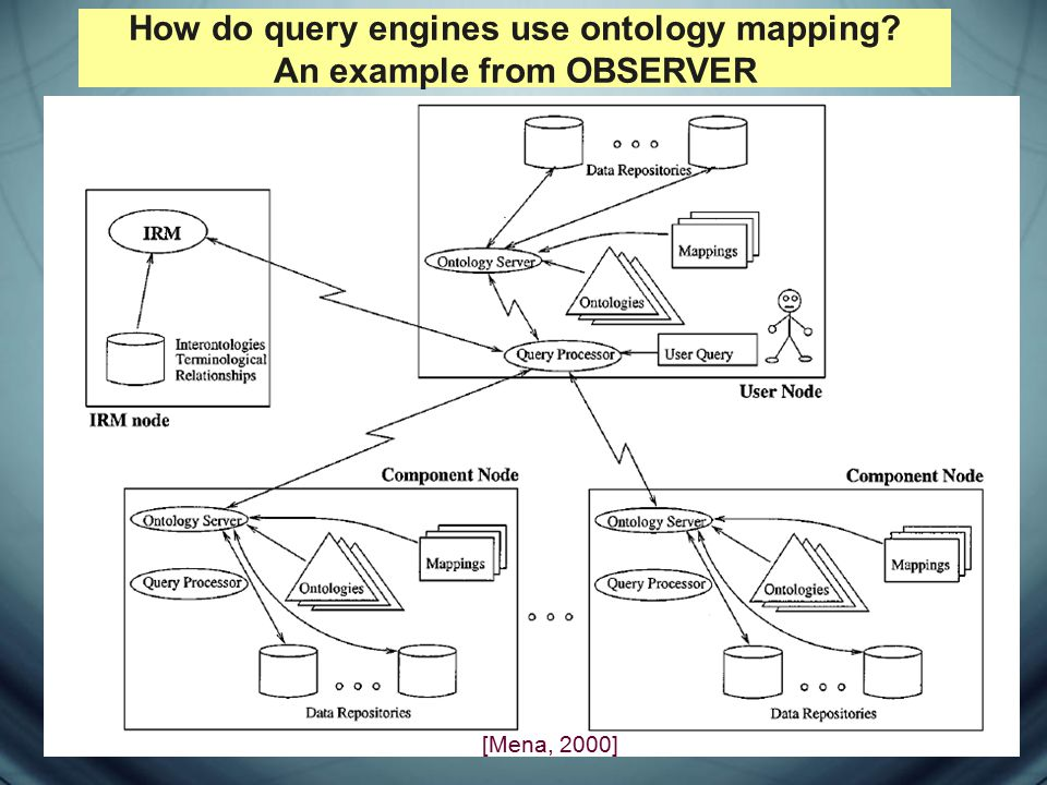 How do query engines use ontology mapping? An example from OBSERVER [Mena, 2000]