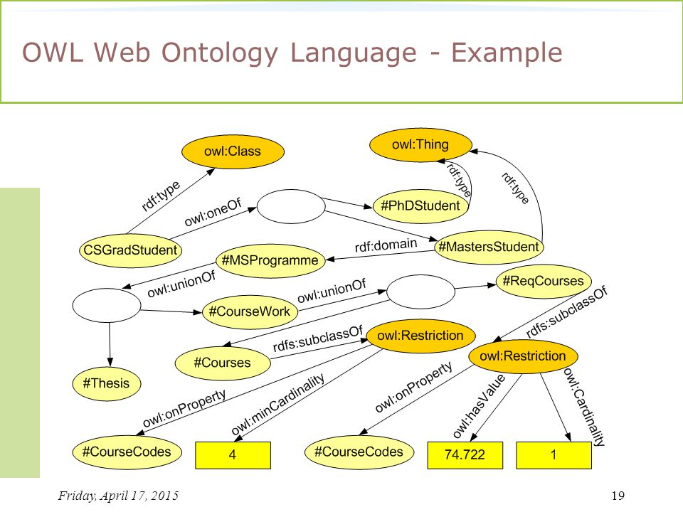 Friday, April 17, 201519 OWL Web Ontology Language - Example
