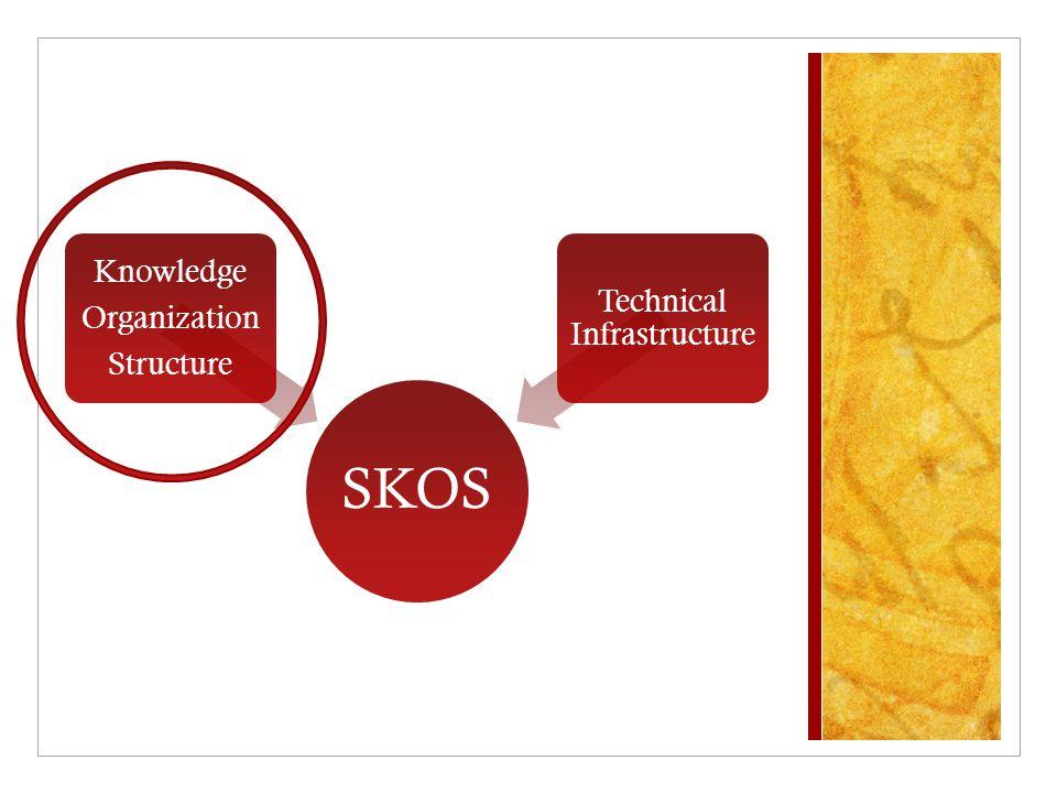 SKOS Knowledge Organization Structure Technical Infrastructure