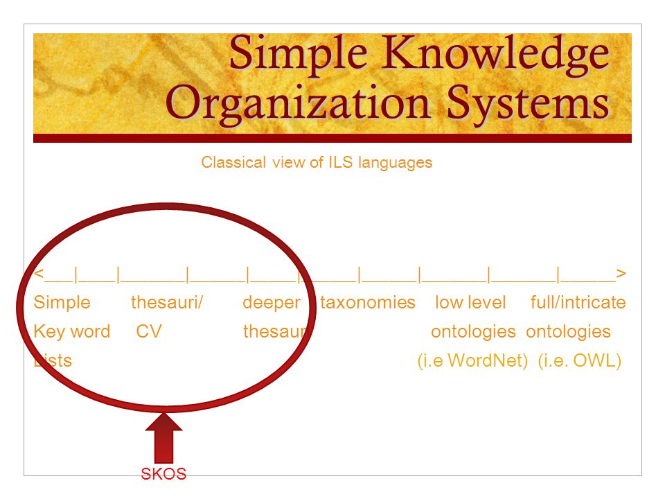 Simple Knowledge Organization Systems Classical view of ILS languages Simple thesauri/ deeper taxonomies low level full/intricate Key word CV thesauri
