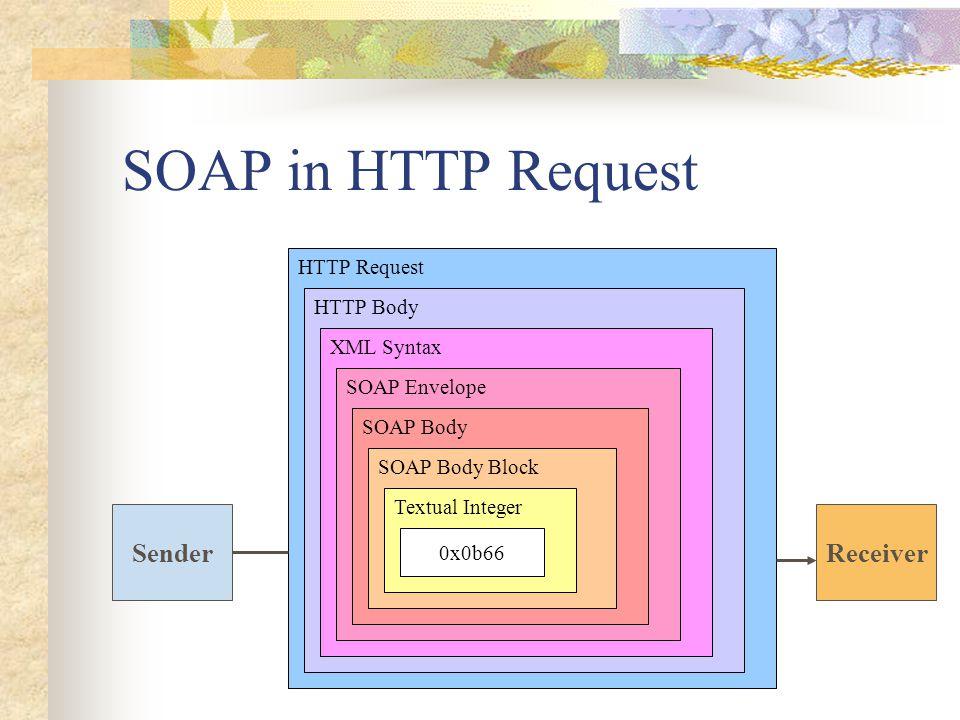 SOAP in HTTP Request SenderReceiver HTTP Request HTTP Body XML Syntax SOAP Envelope SOAP Body SOAP Body Block Textual Integer 0x0b66