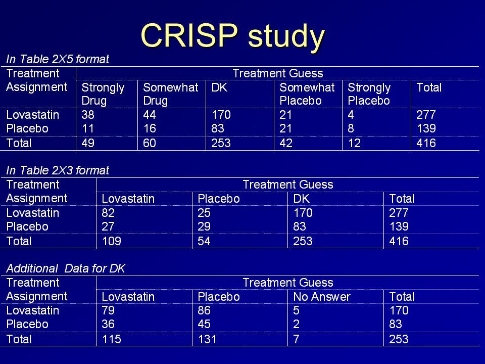 CRISP study
