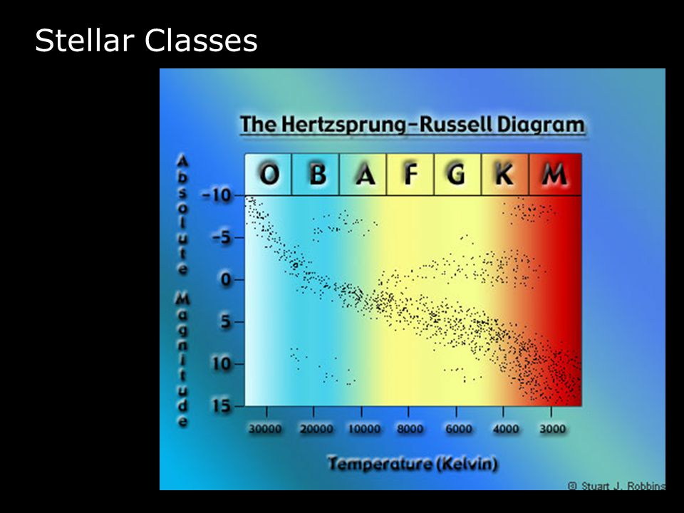 Stellar Classes