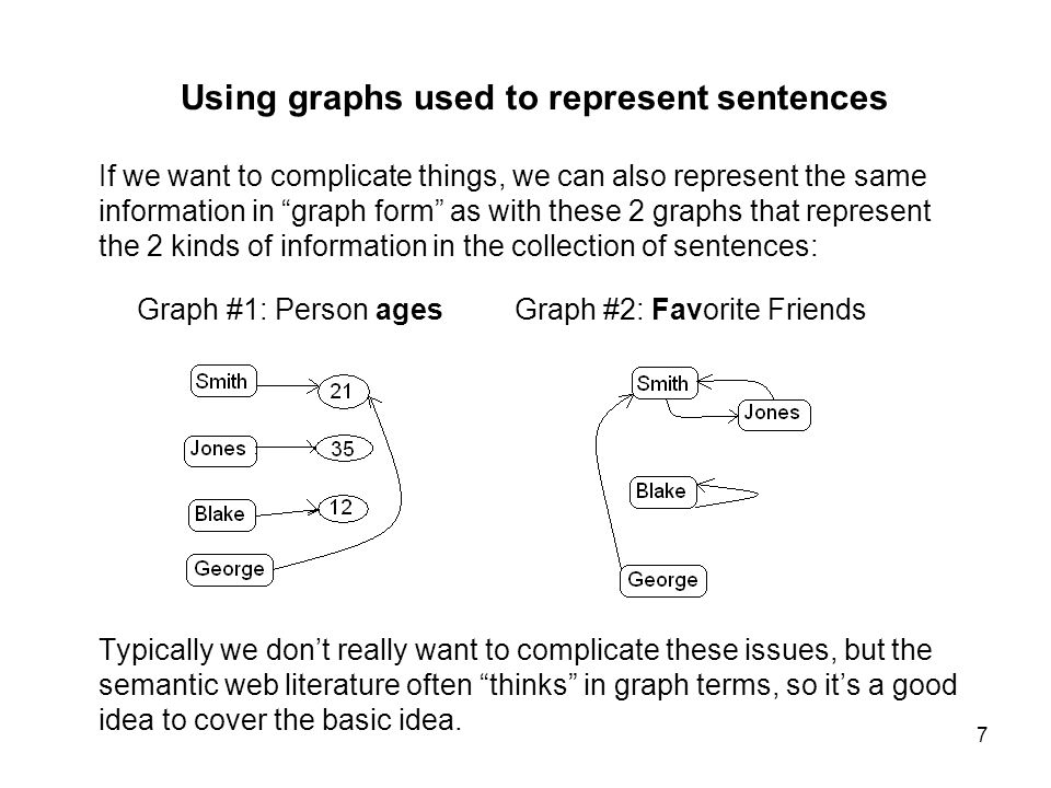 8 Using graphs to represent sentences Here the 2 graphs are combined using named edges to represent 2 kinds of information associated with the same 4 persons.