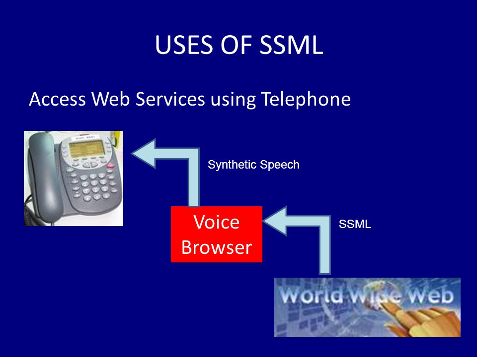 USES OF SSML Access Web Services using Telephone Voice Browser SSML Synthetic Speech