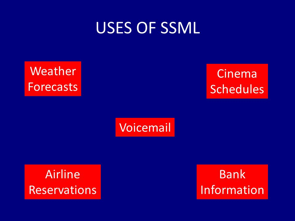USES OF SSML Airline Reservations Voicemail Cinema Schedules Bank Information Weather Forecasts