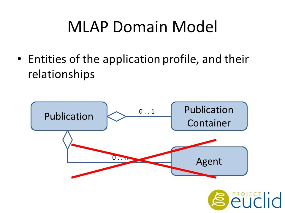 MLAP Description Set Profile Defines how metadata records adhere to the Description Set Model DSP uses a DC constraint language – Statement templates – Value constraints XML expression of the MLAP DSP: http://projecteuclid.org/documents/ metadata/mlap/mlap_dsp.xml