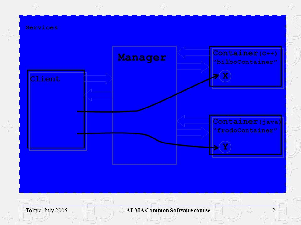 ALMA Project 2Tokyo, July 2005ALMA Common Software course Services Manager Container (C++) bilboContainer Container (java) frodoContainer Client Y X