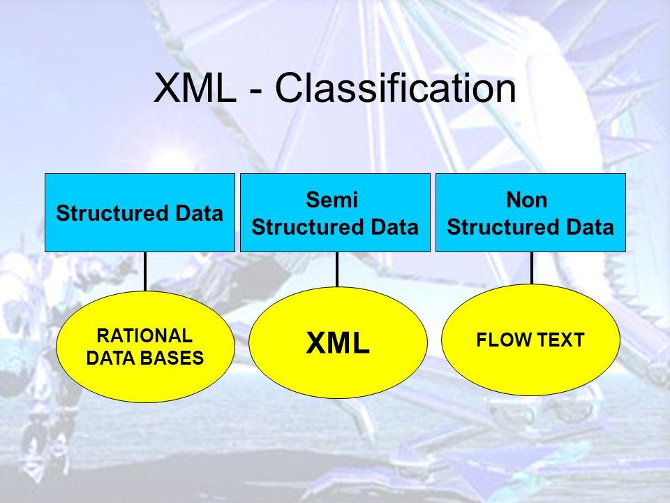 XML - Classification Structured Data Semi Structured Data Non Structured Data RATIONAL DATA BASES XML FLOW TEXT