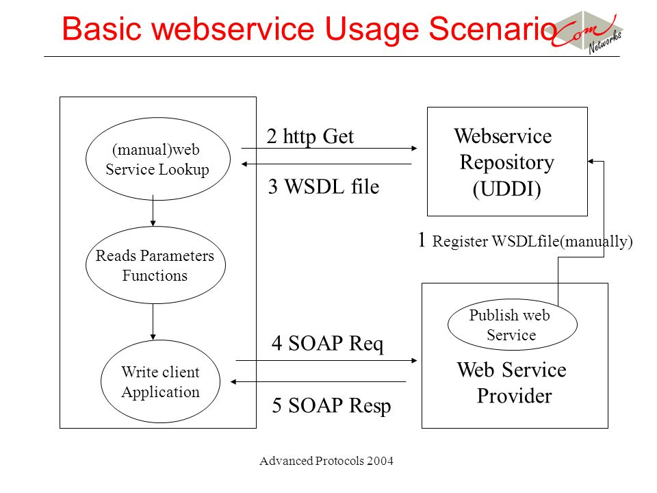 Advanced Protocols 2004 Basic webservice Usage Scenario (manual)web Service Lookup Reads Parameters Functions Write client Application Webservice Repo
