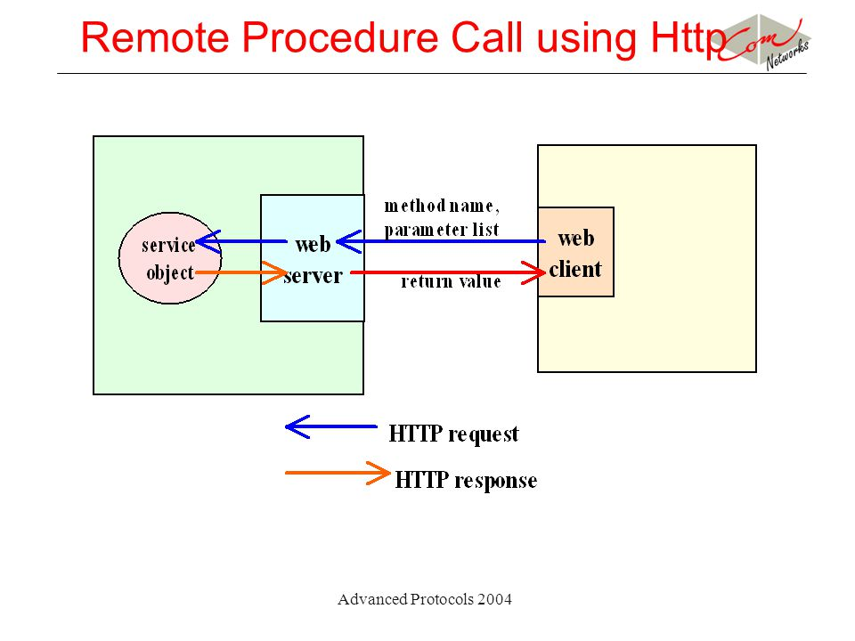 Advanced Protocols 2004 Remote Procedure Call using Http