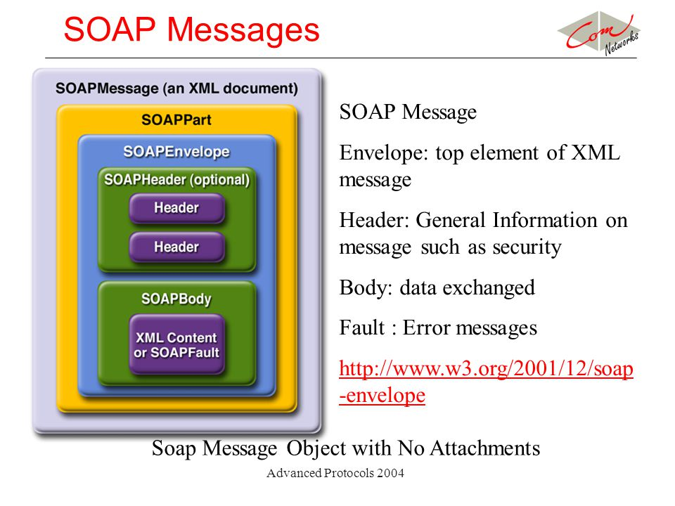 Advanced Protocols 2004 SOAP Messages Soap Message Object with No Attachments SOAP Message Envelope: top element of XML message Header: General Inform