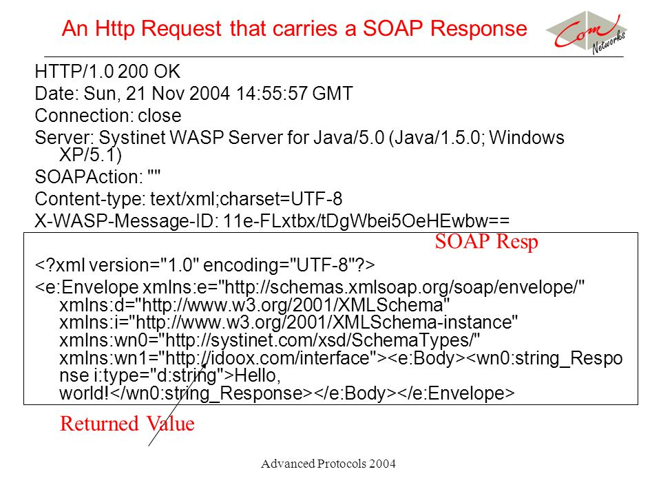 Advanced Protocols 2004 An Http Request that carries a SOAP Response HTTP/1.0 200 OK Date: Sun, 21 Nov 2004 14:55:57 GMT Connection: close Server: Systinet WASP Server for Java/5.0 (Java/1.5.0; Windows XP/5.1) SOAPAction: Content-type: text/xml;charset=UTF-8 X-WASP-Message-ID: 11e-FLxtbx/tDgWbei5OeHEwbw== Hello, world.