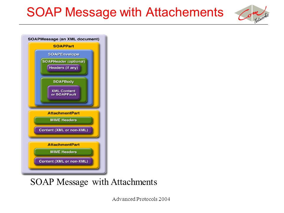 Advanced Protocols 2004 SOAP Message with Attachements SOAP Message with Attachments