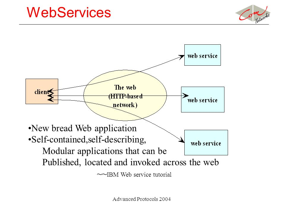 Advanced Protocols 2004 WebServices New bread Web application Self-contained,self-describing, Modular applications that can be Published, located and invoked across the web ~~ IBM Web service tutorial
