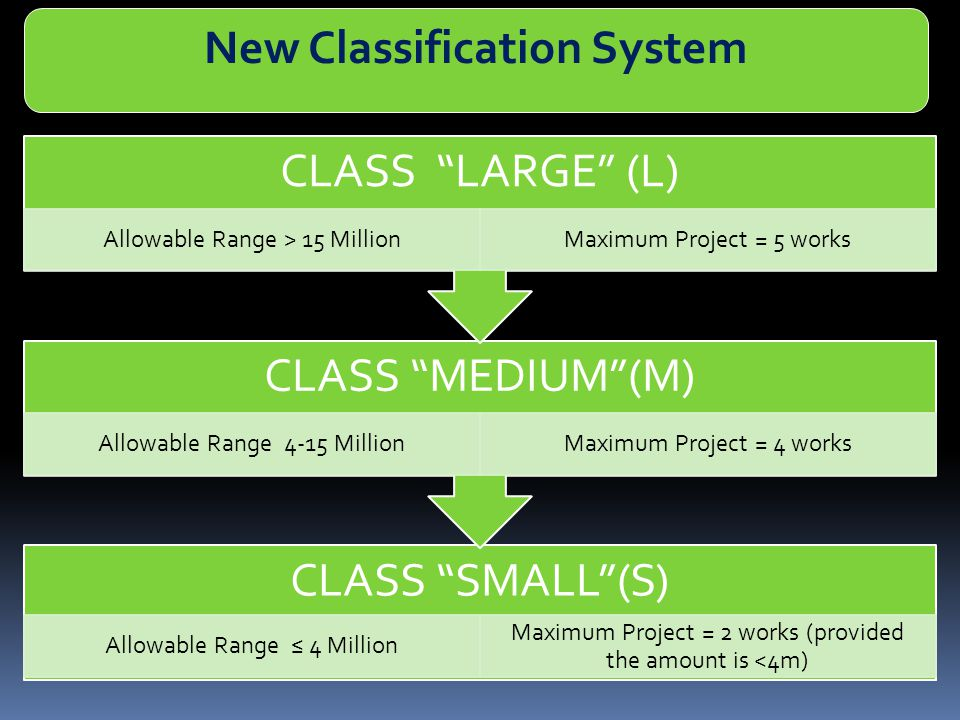 """CLASS """"SMALL""""(S) Allowable Range ≤ 4 Million Maximum Project = 2 works (provided the amount is <4m) CLASS """"MEDIUM""""(M) Allowable Range 4-15 MillionMaxi"""