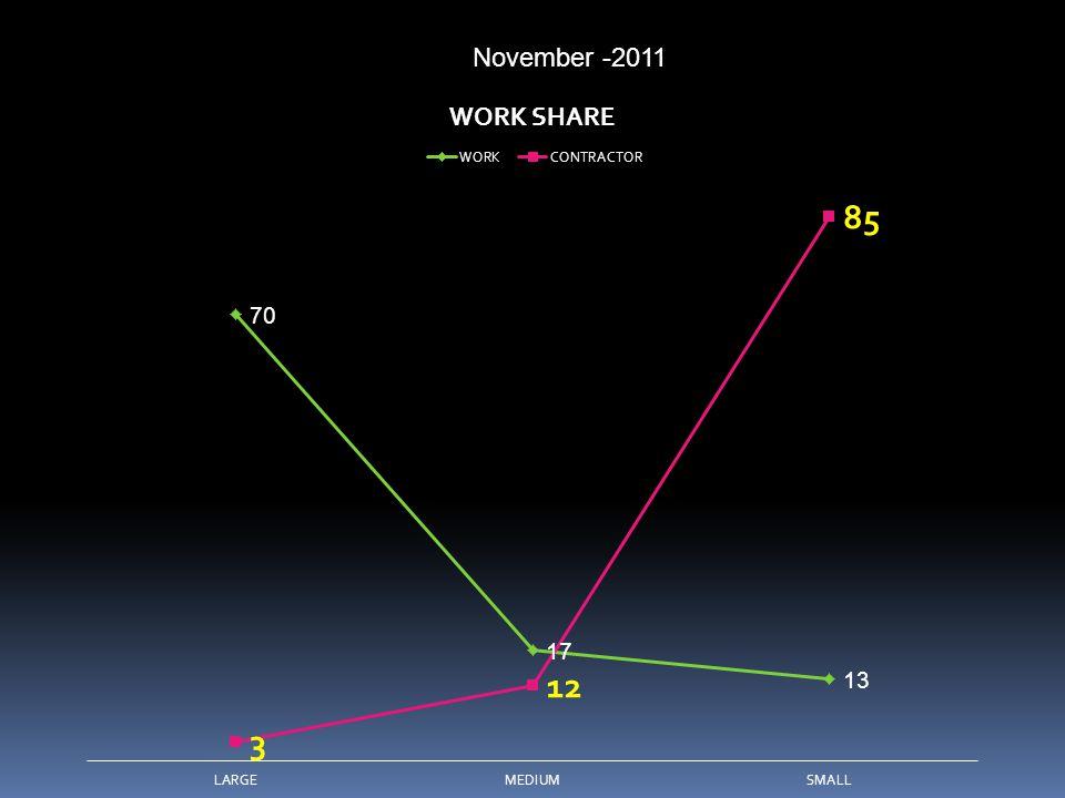 November -2011