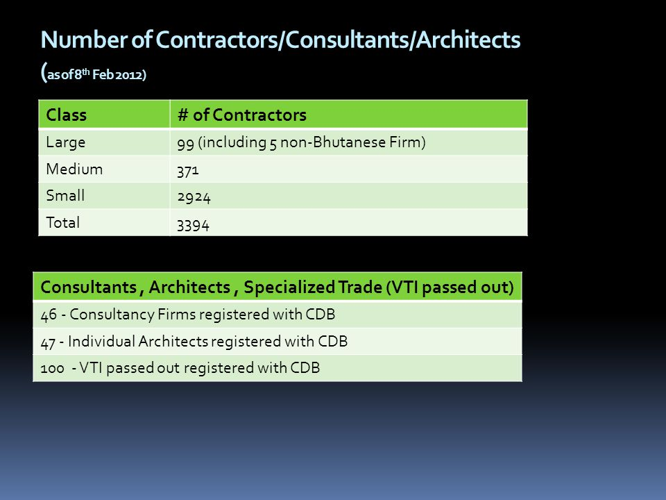 Number of Contractors/Consultants/Architects ( as of 8 th Feb 2012) Class# of Contractors Large99 (including 5 non-Bhutanese Firm) Medium371 Small2924 Total3394 Consultants, Architects, Specialized Trade (VTI passed out) 46 - Consultancy Firms registered with CDB 47 - Individual Architects registered with CDB 100 - VTI passed out registered with CDB