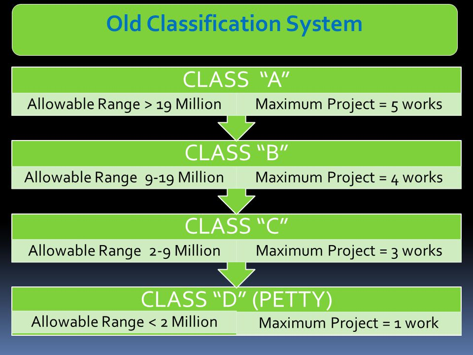 CLASS D (PETTY) Allowable Range < 2 Million Maximum Project = 1 work CLASS C Allowable Range 2-9 MillionMaximum Project = 3 works CLASS B Allowable Range 9-19 MillionMaximum Project = 4 works CLASS A Allowable Range > 19 MillionMaximum Project = 5 works Old Classification System