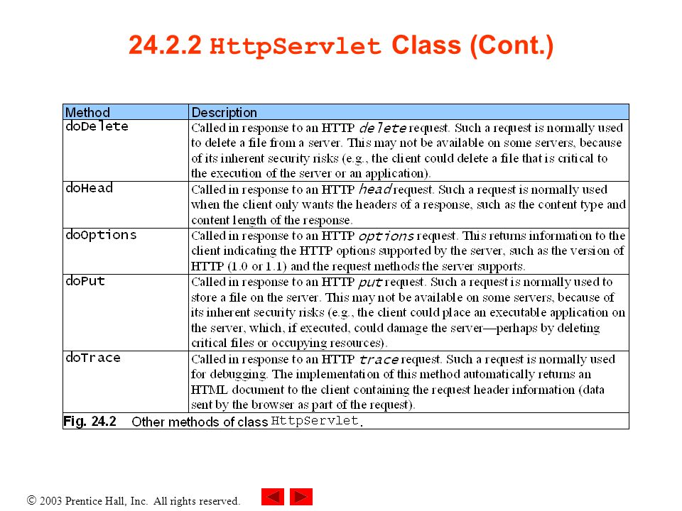  2003 Prentice Hall, Inc. All rights reserved. 24.2.2 HttpServlet Class (Cont.)